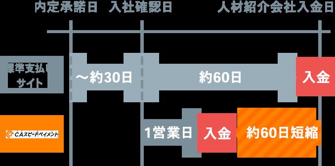人材紹介会社のキャッシュフローイメージ